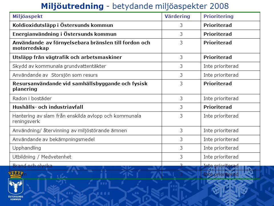 Miljöutredning - betydande miljöaspekter 2008