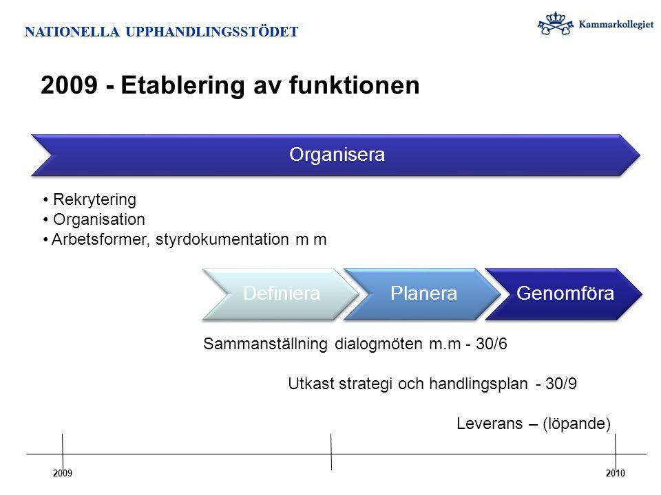 2009 - Etablering av funktionen