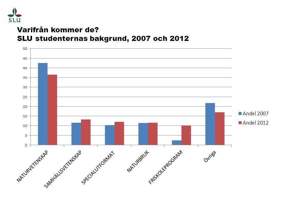 Varifrån kommer de SLU studenternas bakgrund, 2007 och 2012