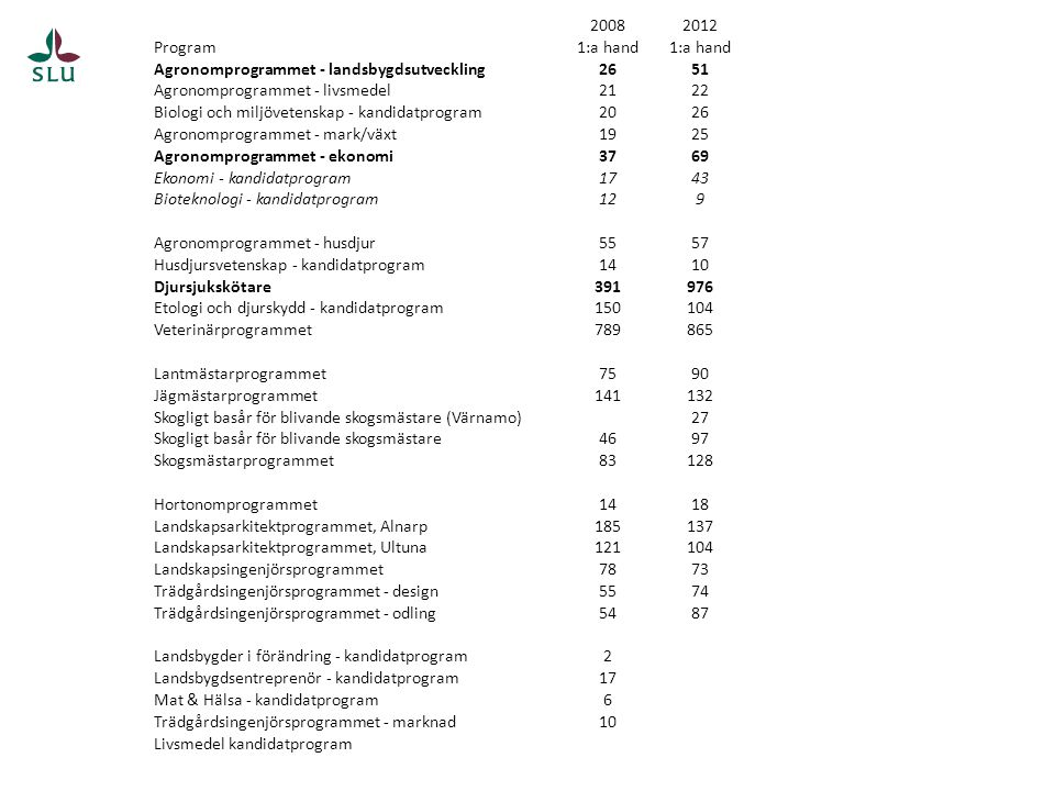 2008 2012. Program. 1:a hand. Agronomprogrammet - landsbygdsutveckling. 26. 51. Agronomprogrammet - livsmedel.