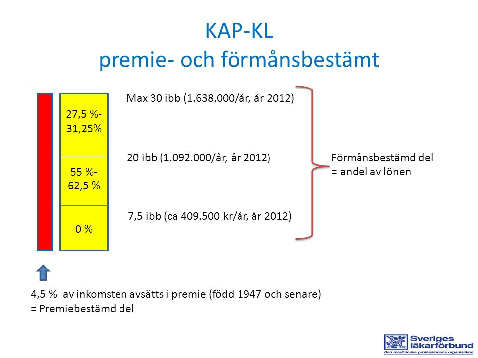 KAP-KL premie- och förmånsbestämt