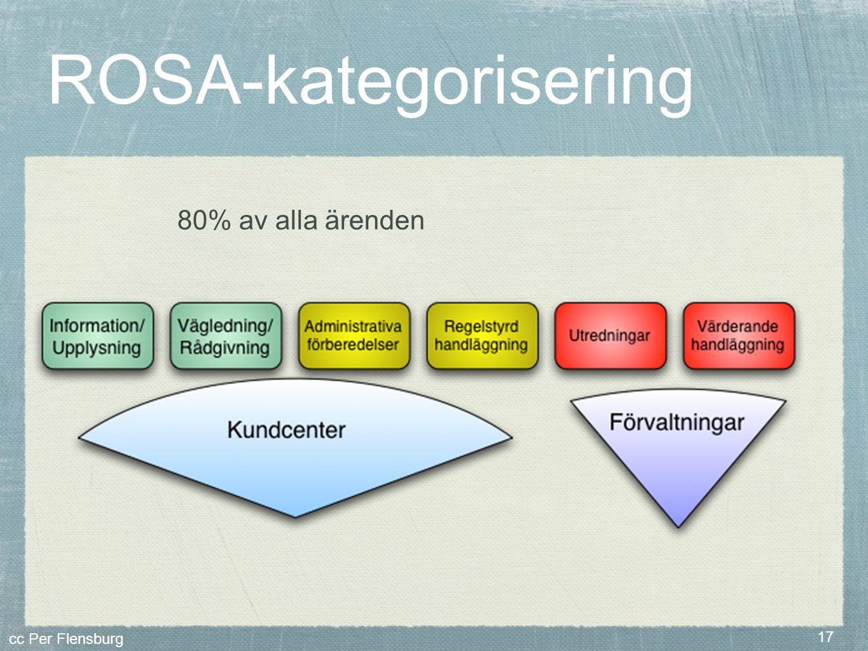 ROSA-kategorisering 80% av alla ärenden