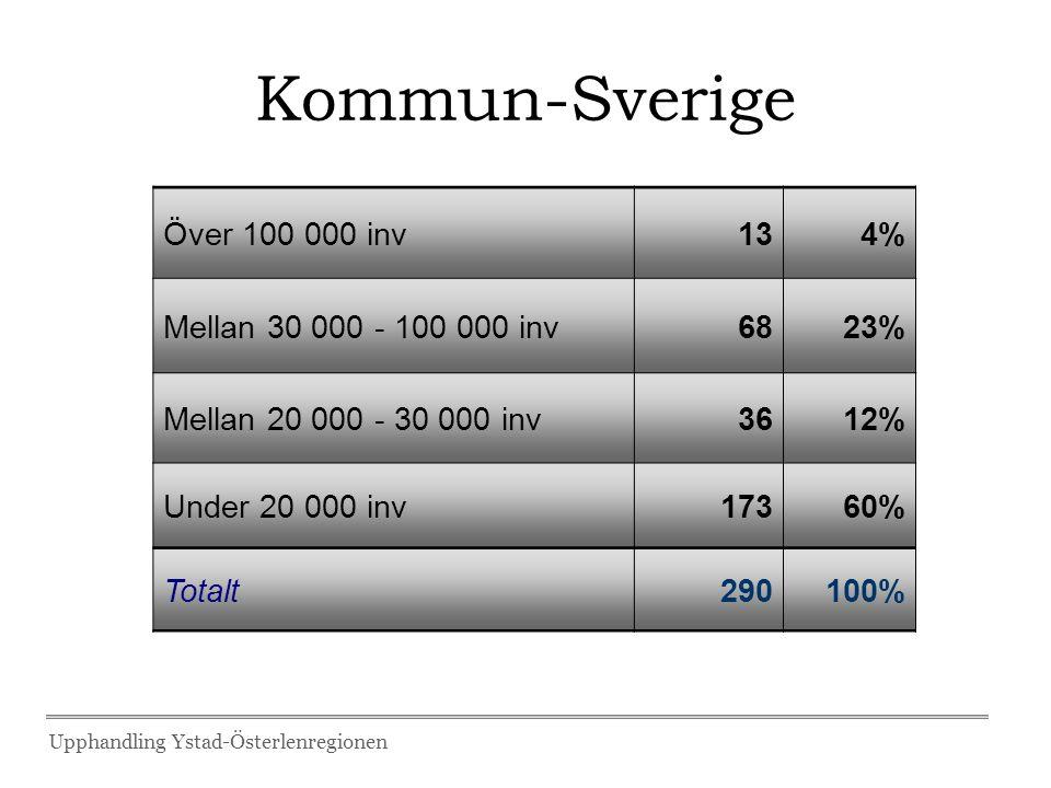 Kommun-Sverige Över 100 000 inv 13 4% Mellan 30 000 - 100 000 inv 68
