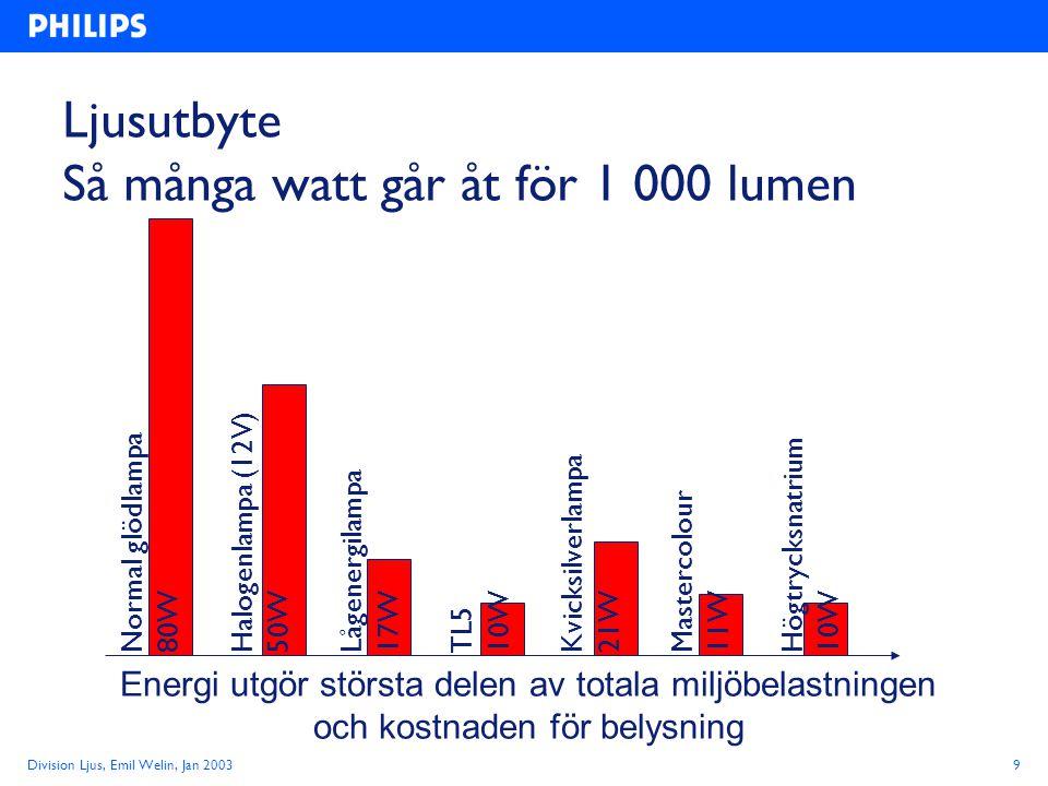Ljusutbyte Så många watt går åt för 1 000 lumen