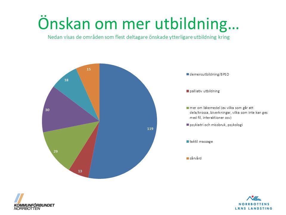 Önskan om mer utbildning… Nedan visas de områden som flest deltagare önskade ytterligare utbildning kring