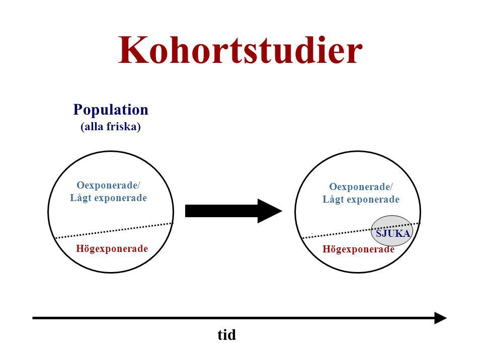 Kohortstudier Population tid (alla friska) Oexponerade/ Oexponerade/
