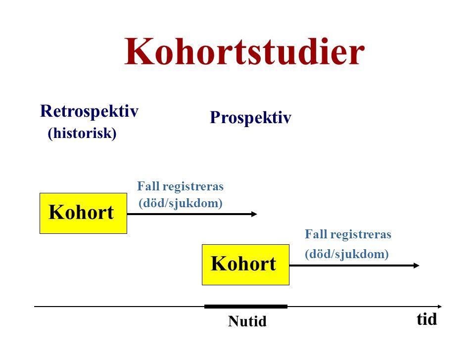Kohortstudier Prospektiv Kohort Kohort Retrospektiv tid (historisk)