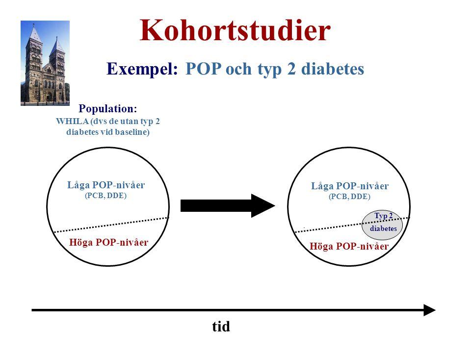Exempel: POP och typ 2 diabetes diabetes vid baseline)