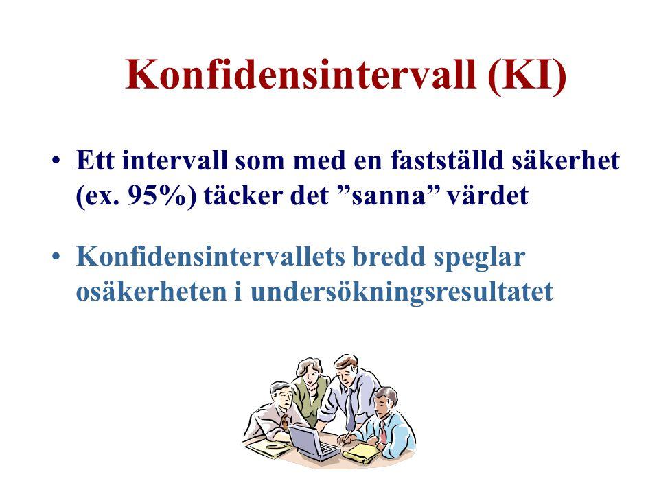 Konfidensintervall (KI)
