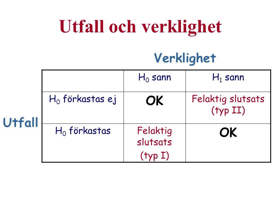 Felaktig slutsats (typ II)