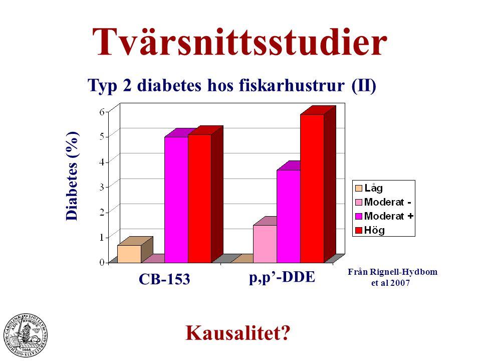 Typ 2 diabetes hos fiskarhustrur (II)