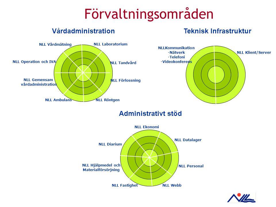 NLLKommunikation -Nätverk -Telefoni -Videokonferens