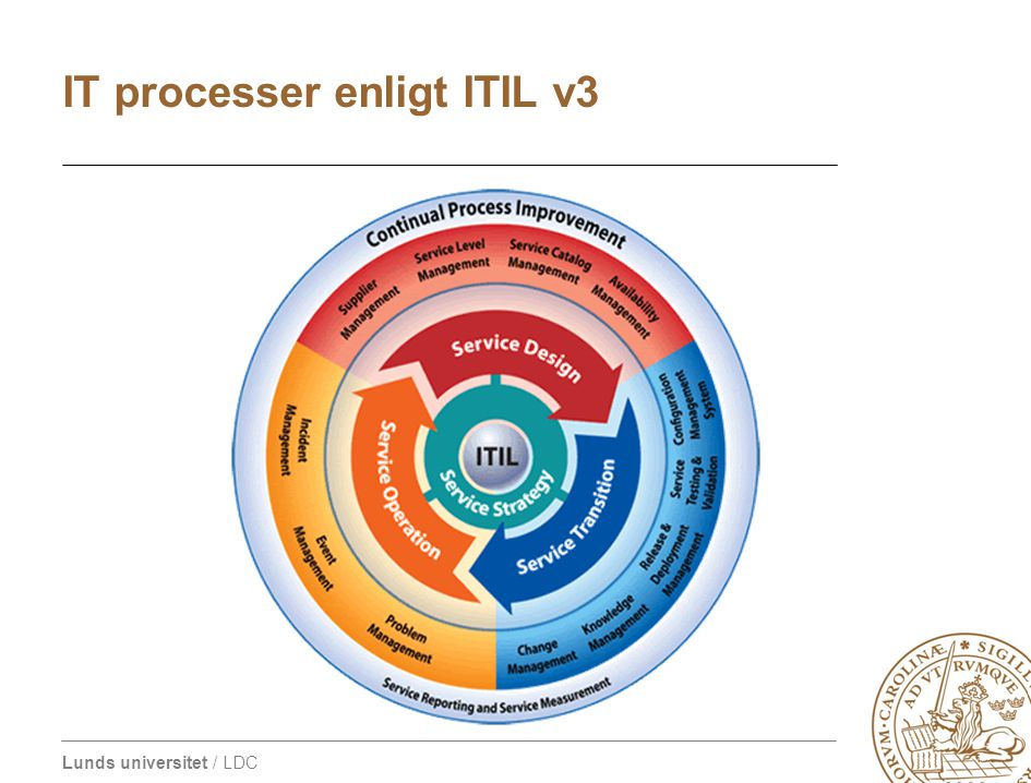 IT processer enligt ITIL v3