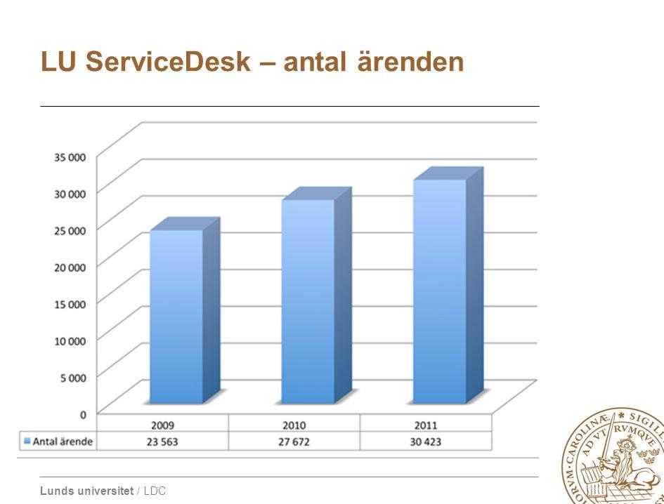 LU ServiceDesk – antal ärenden