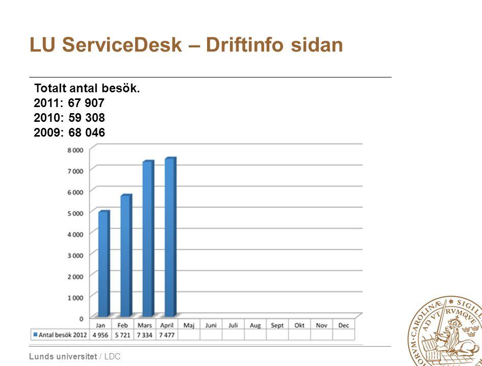 LU ServiceDesk – Driftinfo sidan