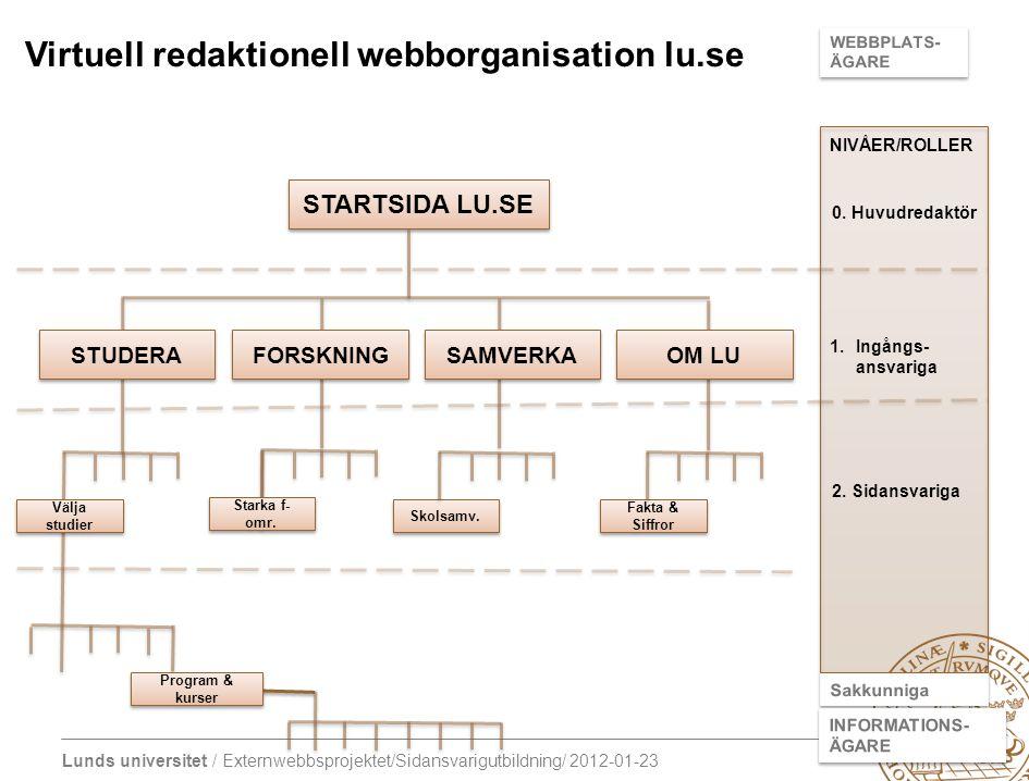 Virtuell redaktionell webborganisation lu.se