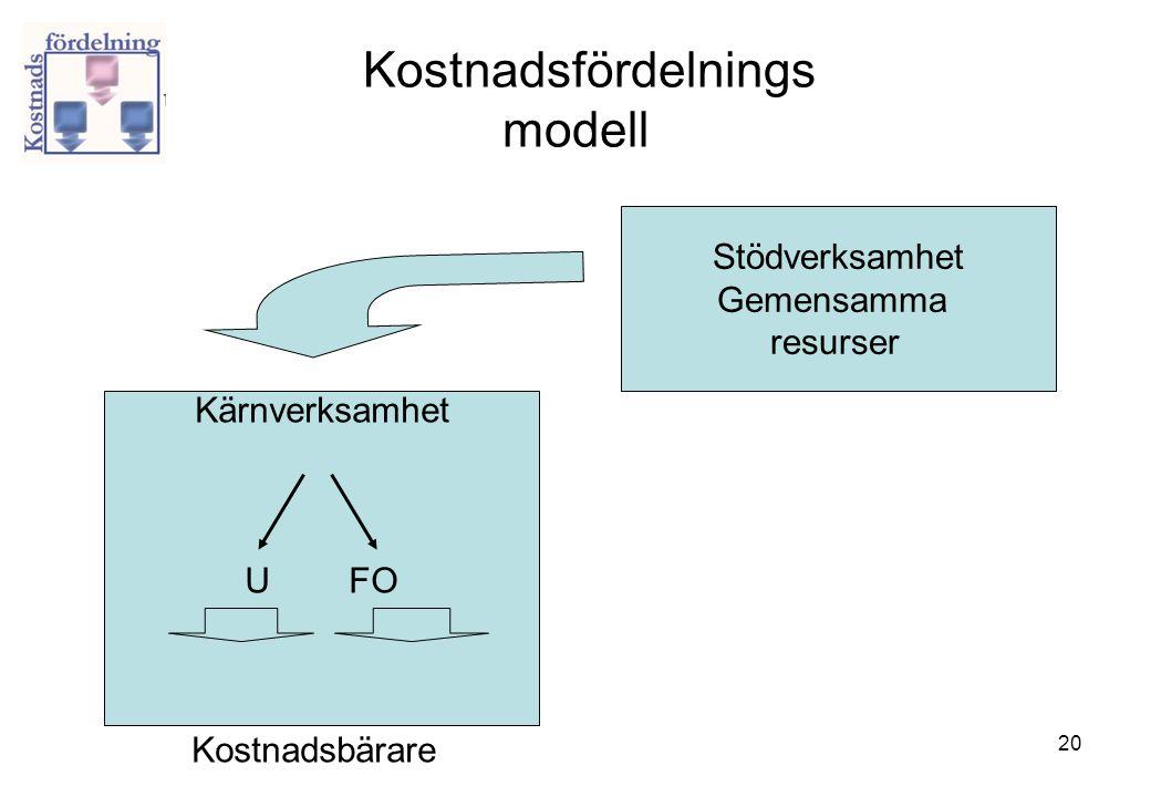 Kostnadsfördelnings modell