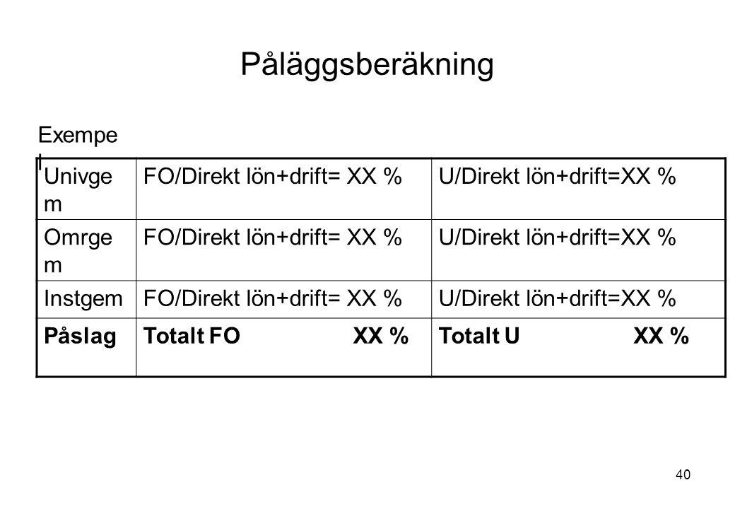 Påläggsberäkning Exempel Univgem FO/Direkt lön+drift= XX %