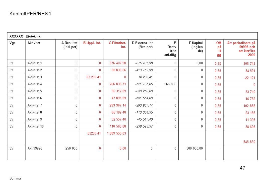 Kontroll PER/RES 1 XXXXXX - Bioteknik Vgr Aktivitet A Resultat