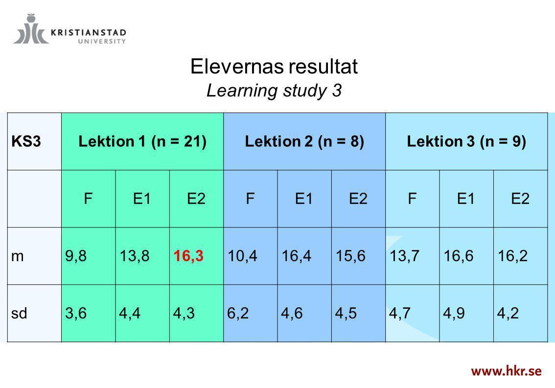 Elevernas resultat Learning study 3 KS3 Lektion 1 (n = 21)