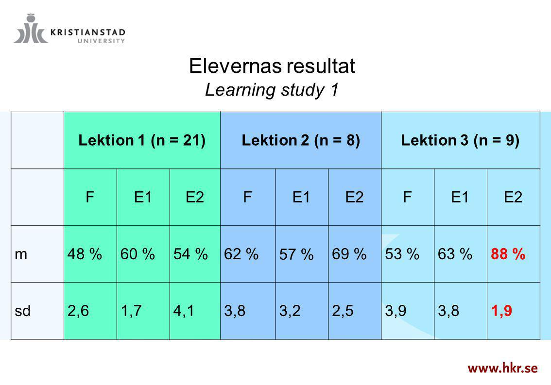 Elevernas resultat Learning study 1 Lektion 1 (n = 21)