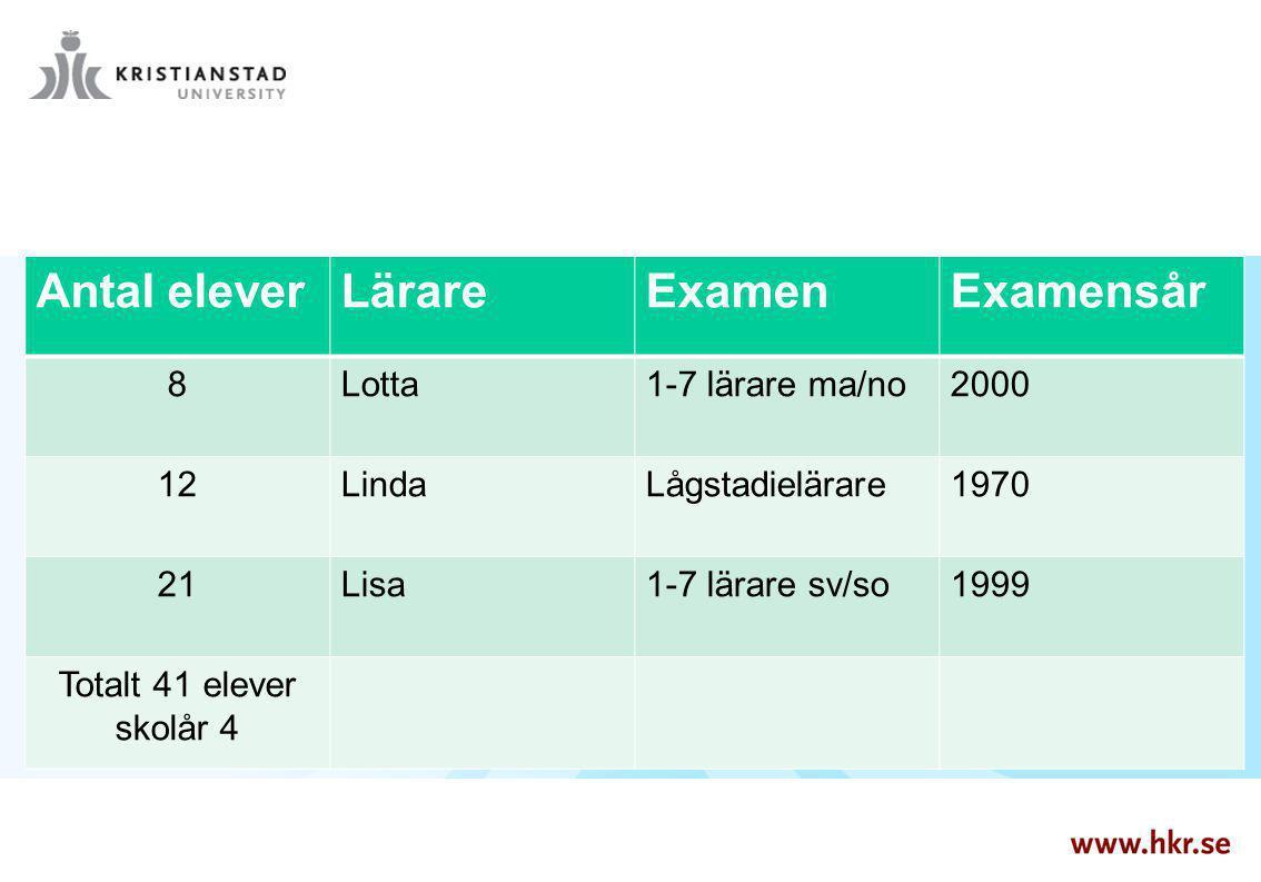 Antal elever Lärare Examen Examensår 8 Lotta 1-7 lärare ma/no 2000 12