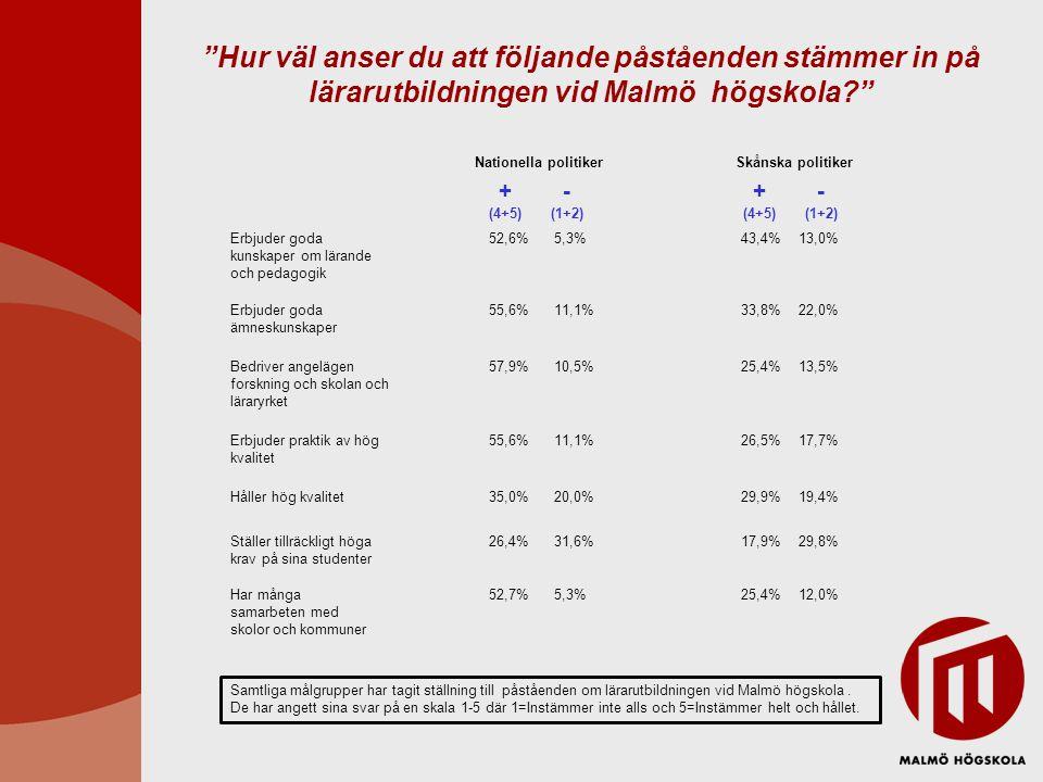Hur väl anser du att följande påståenden stämmer in på lärarutbildningen vid Malmö högskola