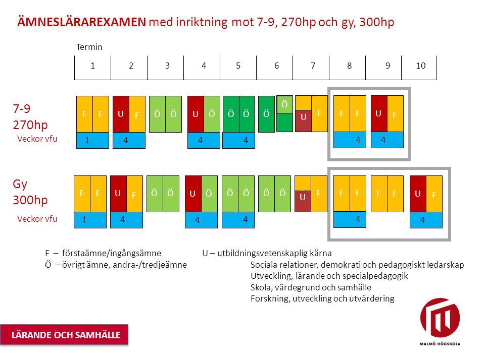 ÄMNESLÄRAREXAMEN med inriktning mot 7-9, 270hp och gy, 300hp