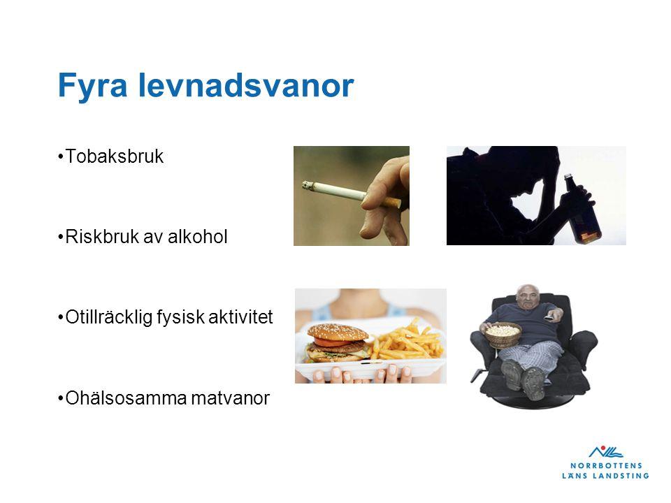 Fyra levnadsvanor Tobaksbruk Riskbruk av alkohol