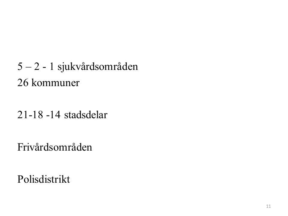 5 – 2 - 1 sjukvårdsområden 26 kommuner 21-18 -14 stadsdelar Frivårdsområden Polisdistrikt