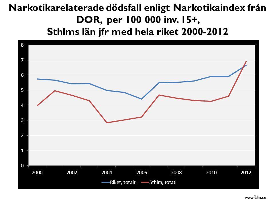 Sthlms län jfr med hela riket 2000-2012 Minskad spridning över tid