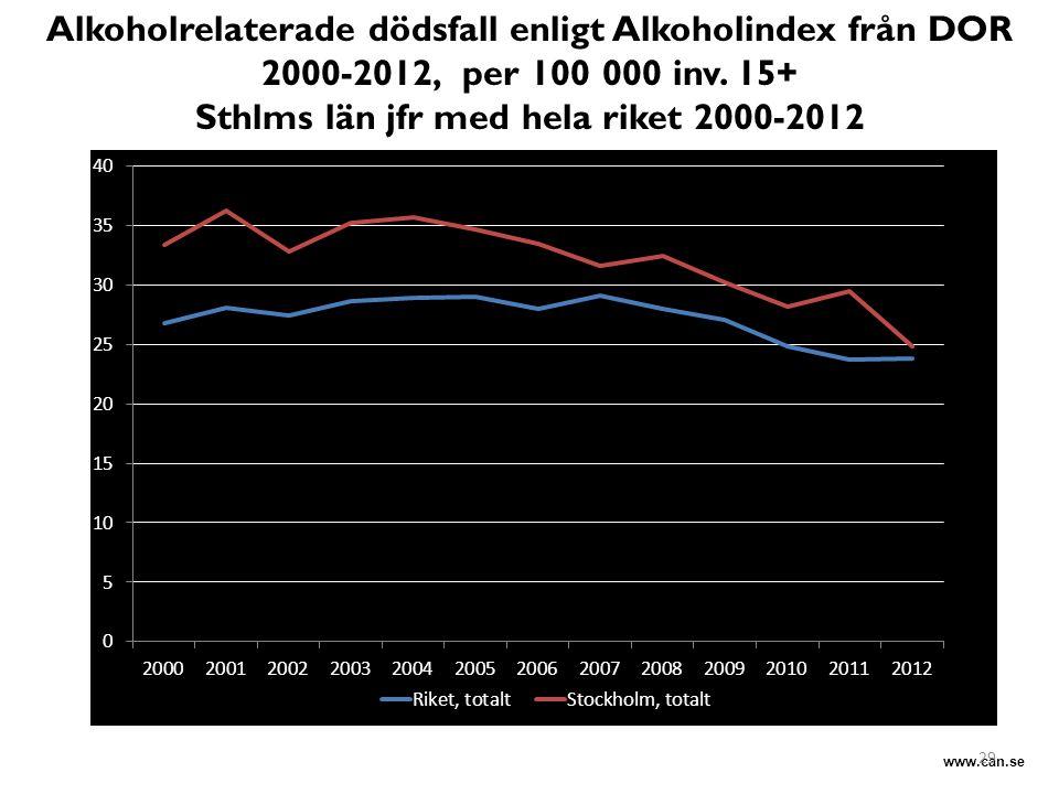 Sthlms län jfr med hela riket 2000-2012