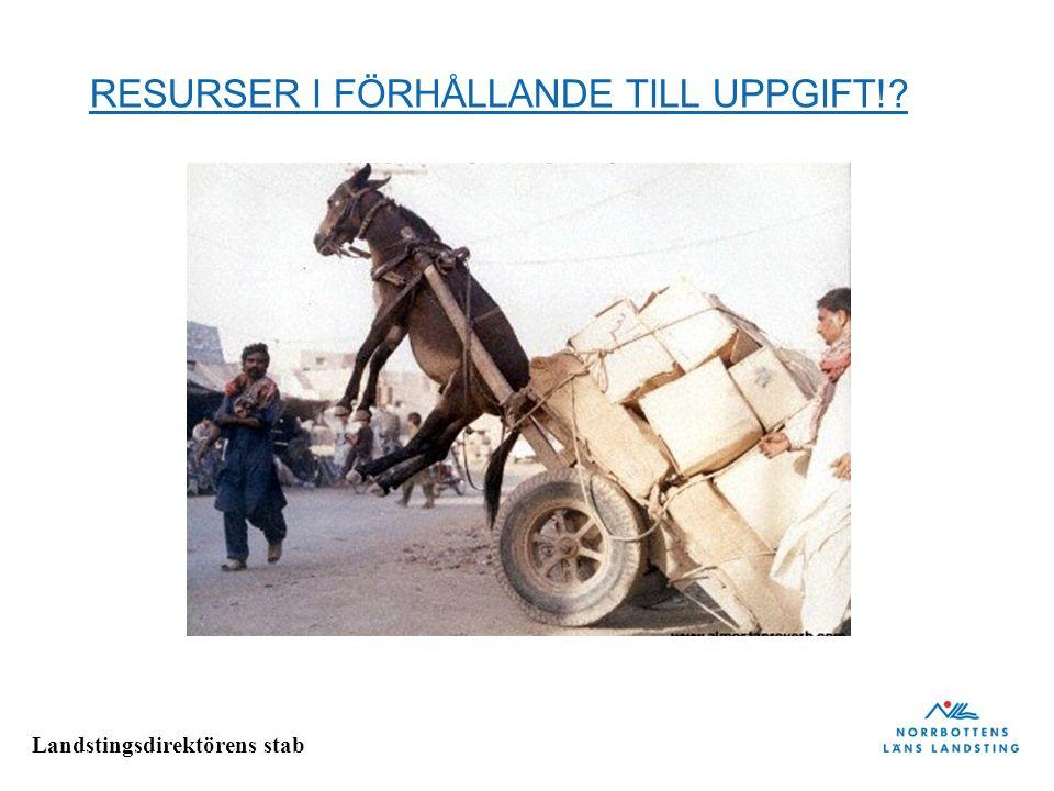 RESURSER I FÖRHÅLLANDE TILL UPPGIFT!