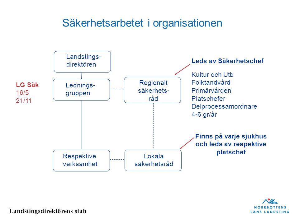 Säkerhetsarbetet i organisationen