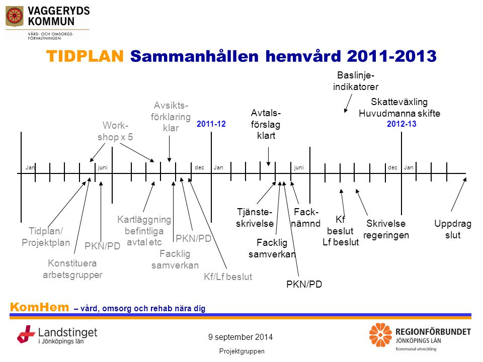 TIDPLAN Sammanhållen hemvård 2011-2013