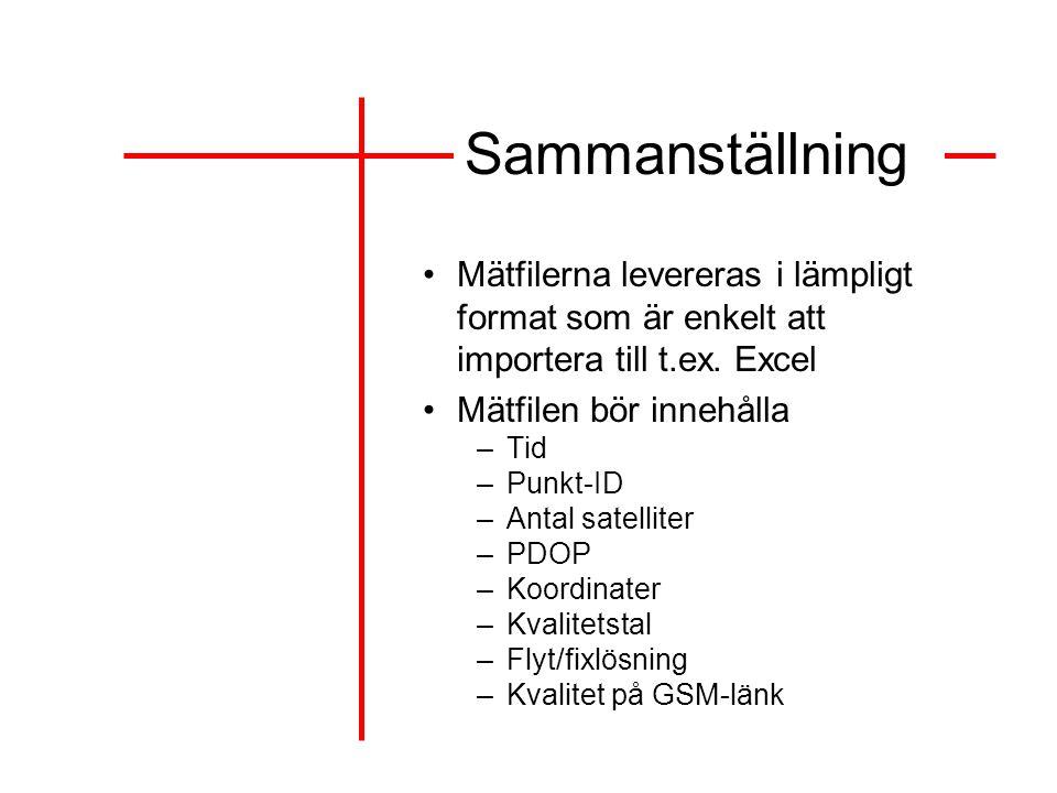 Sammanställning Mätfilerna levereras i lämpligt format som är enkelt att importera till t.ex. Excel.