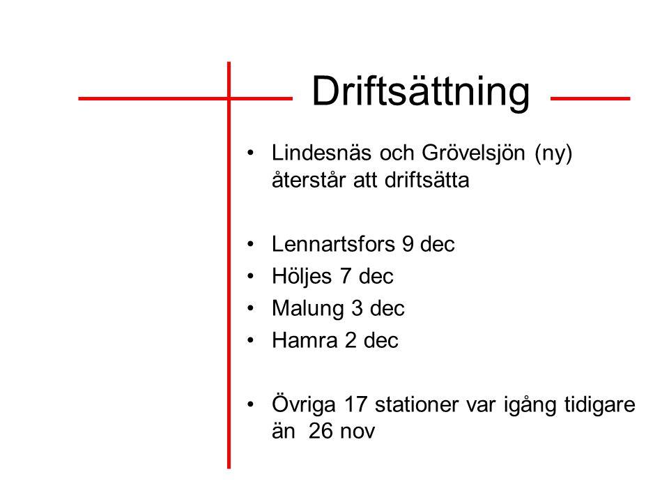 Driftsättning Lindesnäs och Grövelsjön (ny) återstår att driftsätta