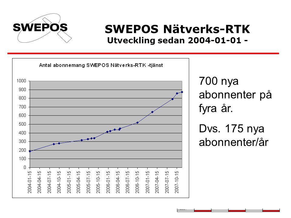 SWEPOS Nätverks-RTK Utveckling sedan 2004-01-01 -