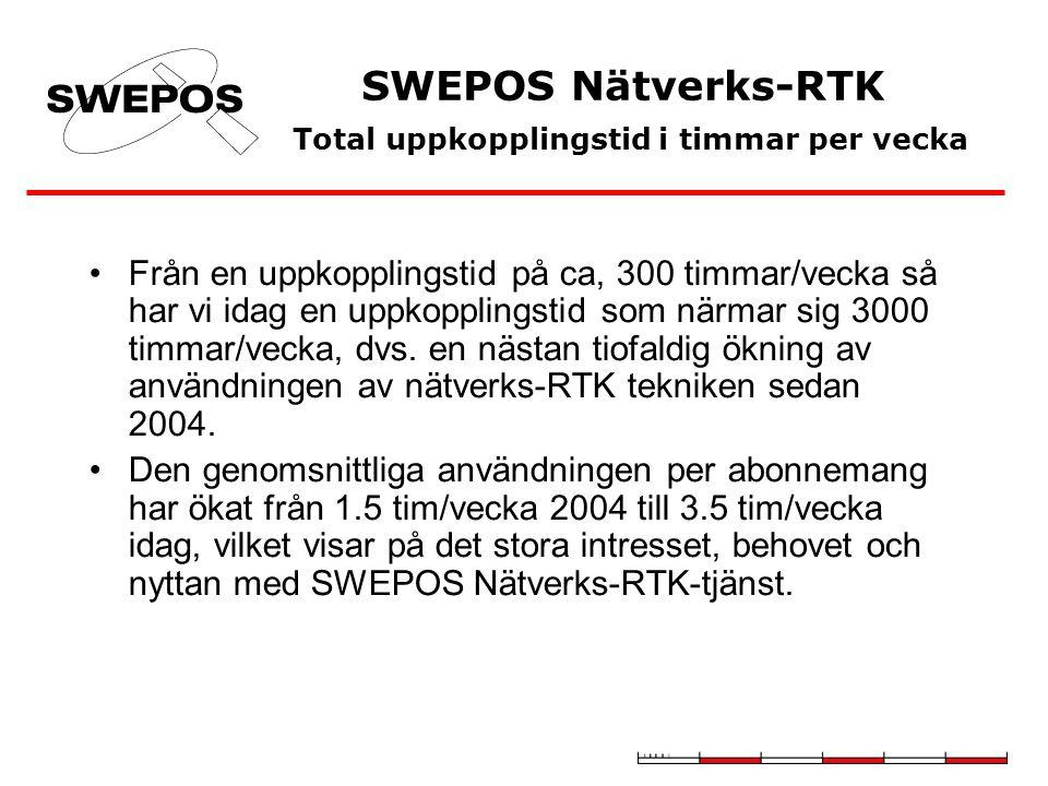 SWEPOS Nätverks-RTK Total uppkopplingstid i timmar per vecka