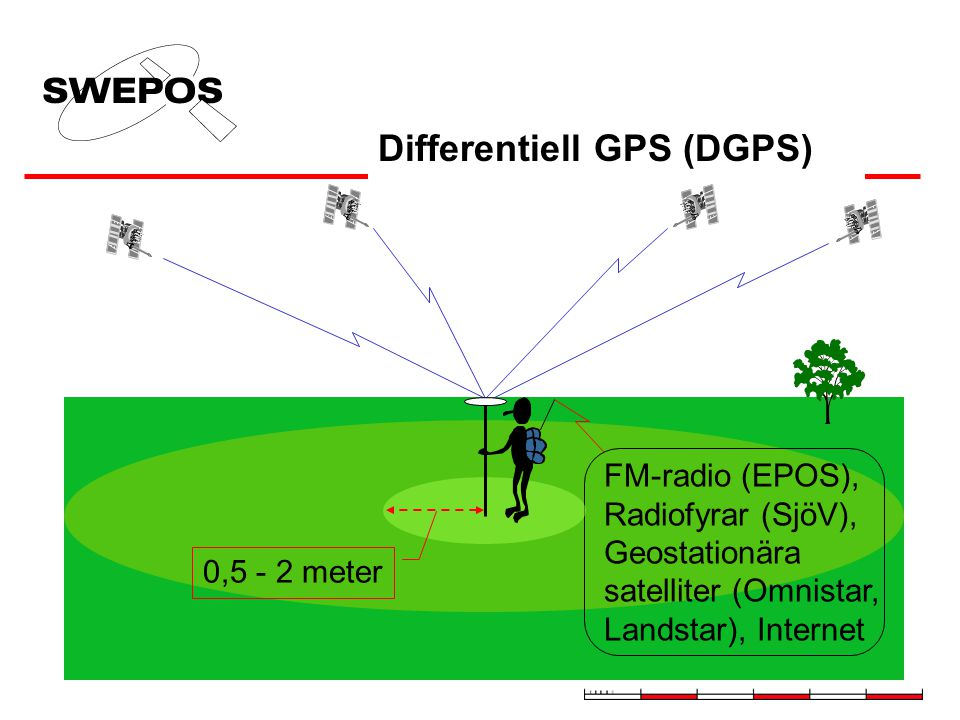 Differentiell GPS (DGPS)