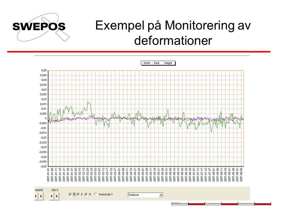 Exempel på Monitorering av deformationer