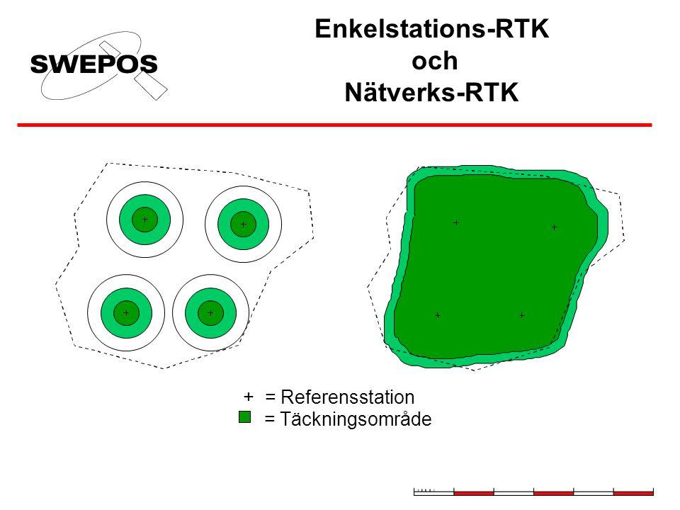 Enkelstations-RTK och Nätverks-RTK