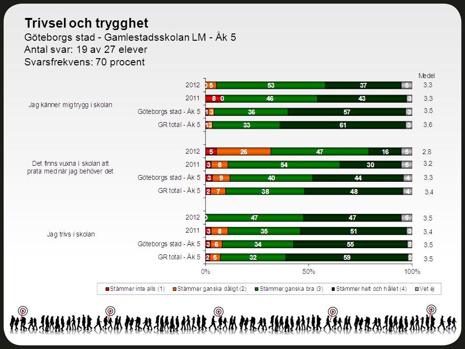 Trivsel och trygghet Göteborgs stad - Gamlestadsskolan LM - Åk 5
