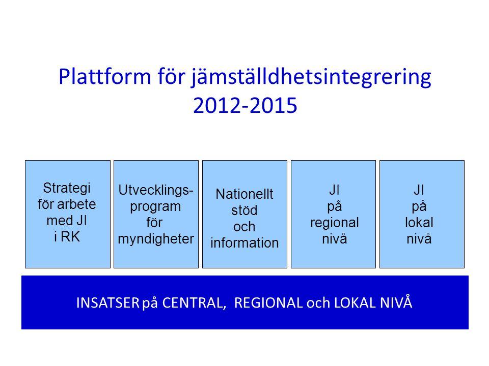 Plattform för jämställdhetsintegrering 2012-2015