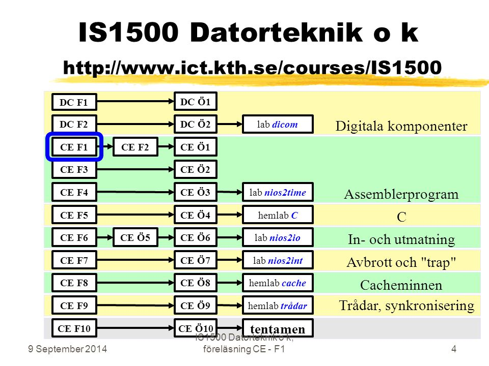 IS1500 Datorteknik o k http://www.ict.kth.se/courses/IS1500