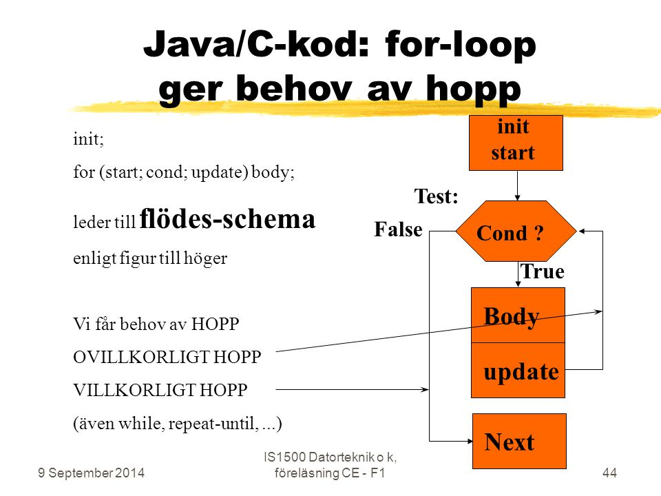 Java/C-kod: for-loop ger behov av hopp