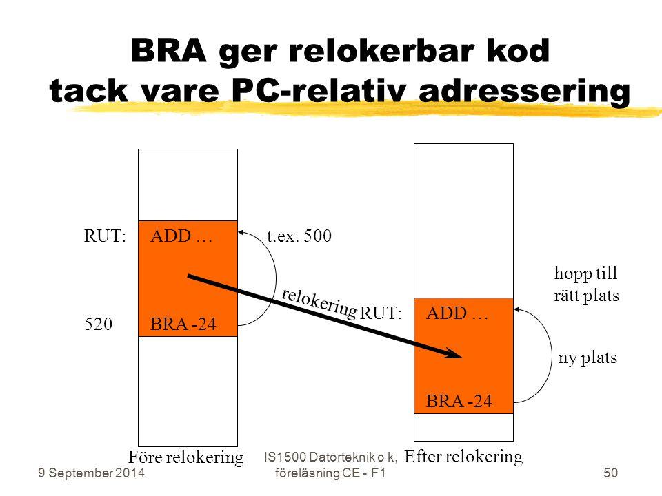 BRA ger relokerbar kod tack vare PC-relativ adressering