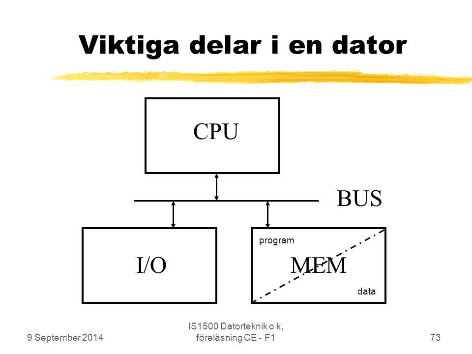 Viktiga delar i en dator