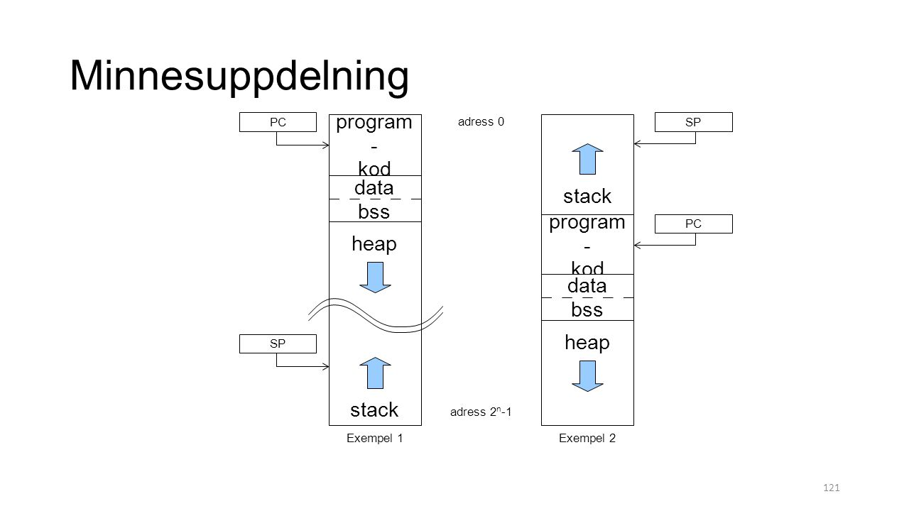 Minnesuppdelning program- kod data bss heap data bss stack adress 0