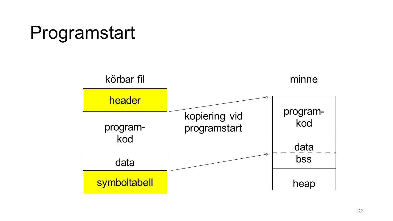 Programstart körbar fil minne header program- kod